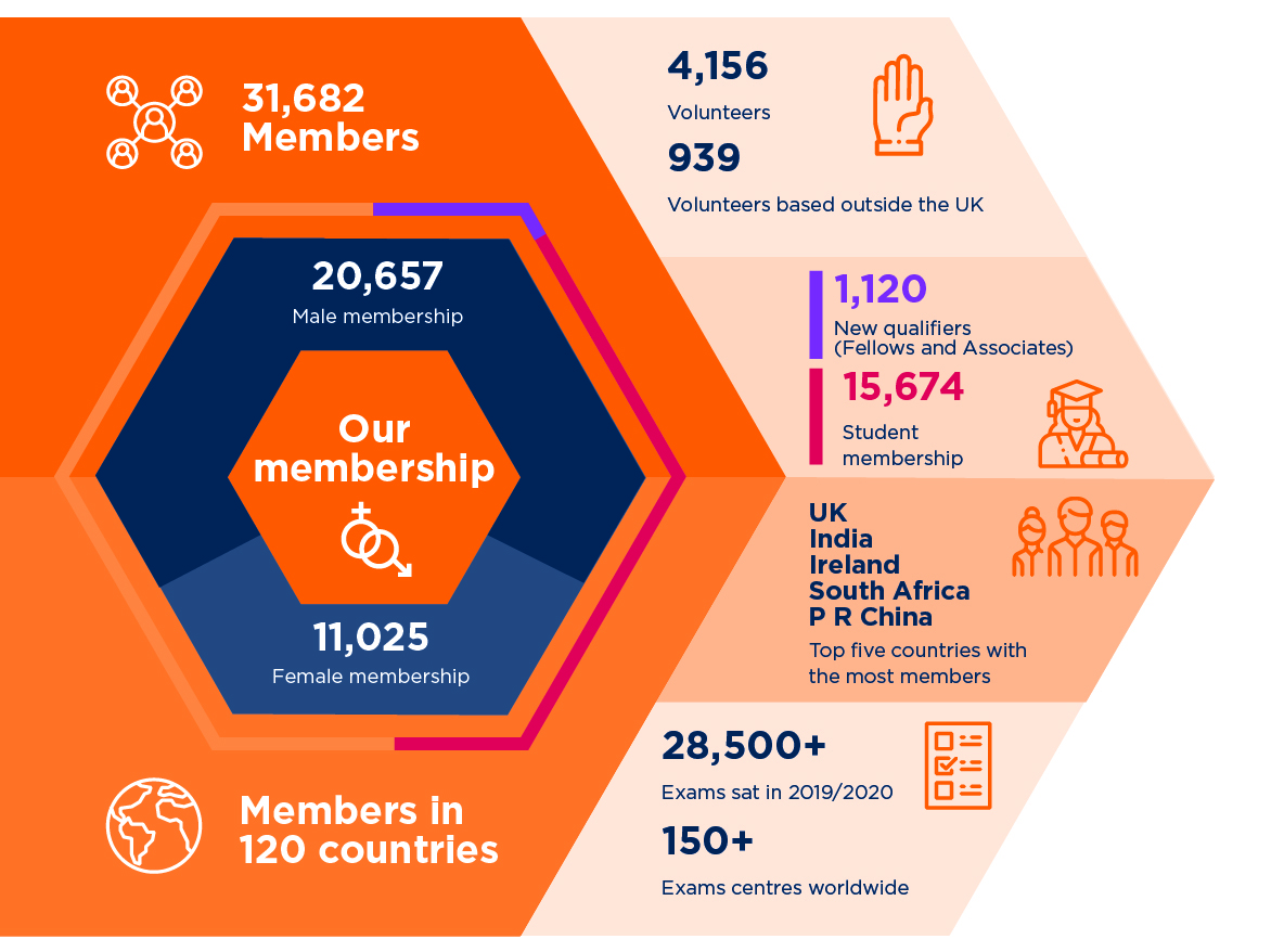 IFoA membership facts and figures infographic