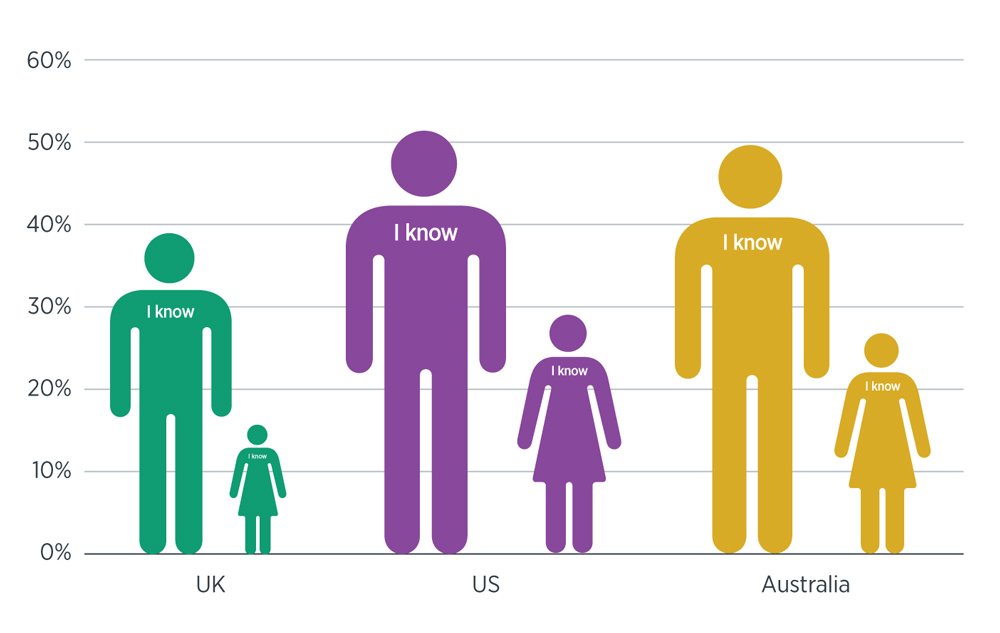 Chart showing percentage of males and female in the UK, US and Australia who claimed they knew how long their pension pot would last - UK, Males 38%, Females 15%, US, Males 52%, Females 29%, Australia, Males 50%, Females 26%